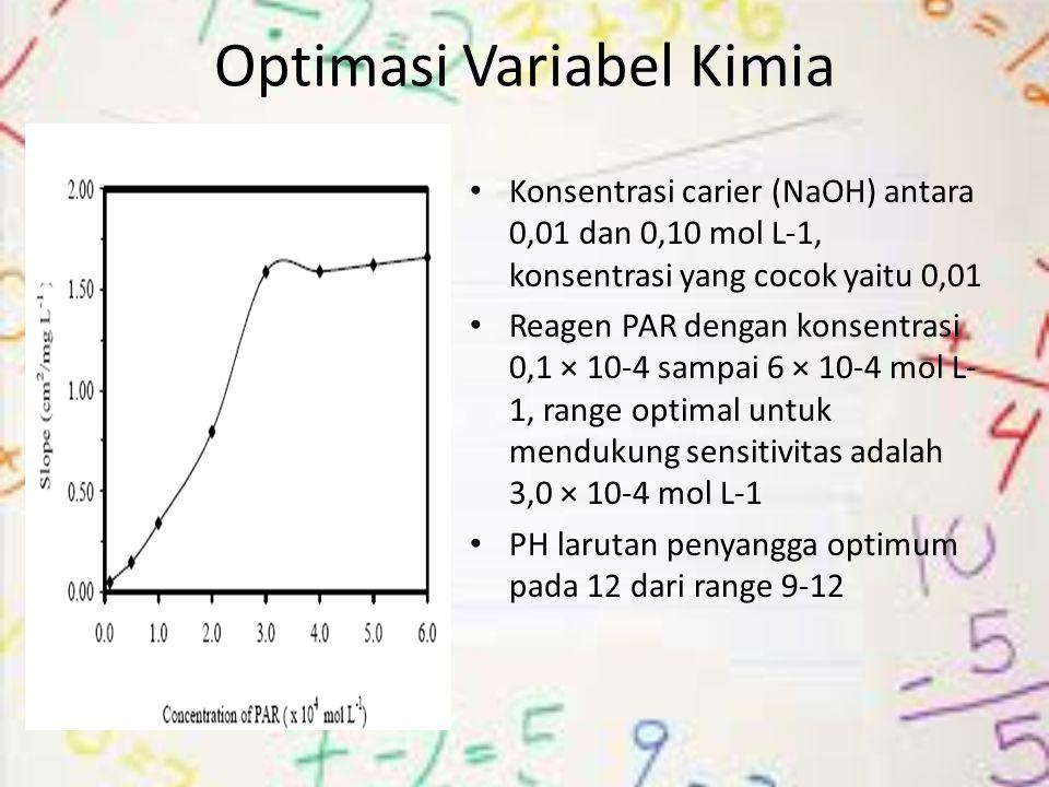Optimasi Variabel Kimia Konsentrasi carier (NaOH) antara 0,01 dan 0,10 mol L-1, konsentrasi yang cocok yaitu 0,01 Reagen PAR dengan konsentrasi 0,1 ×