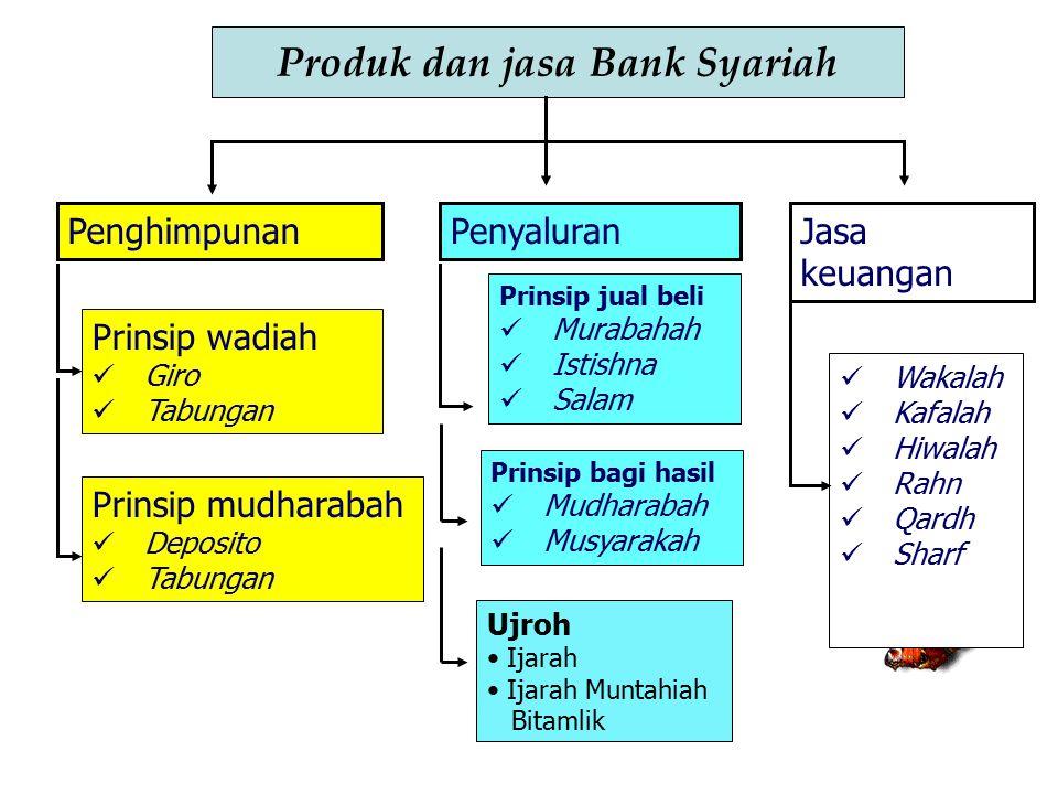 Produk dan jasa Bank Syariah PenghimpunanPenyaluranJasa keuangan Prinsip wadiah Giro Tabungan Prinsip mudharabah Deposito Tabungan Prinsip jual beli M