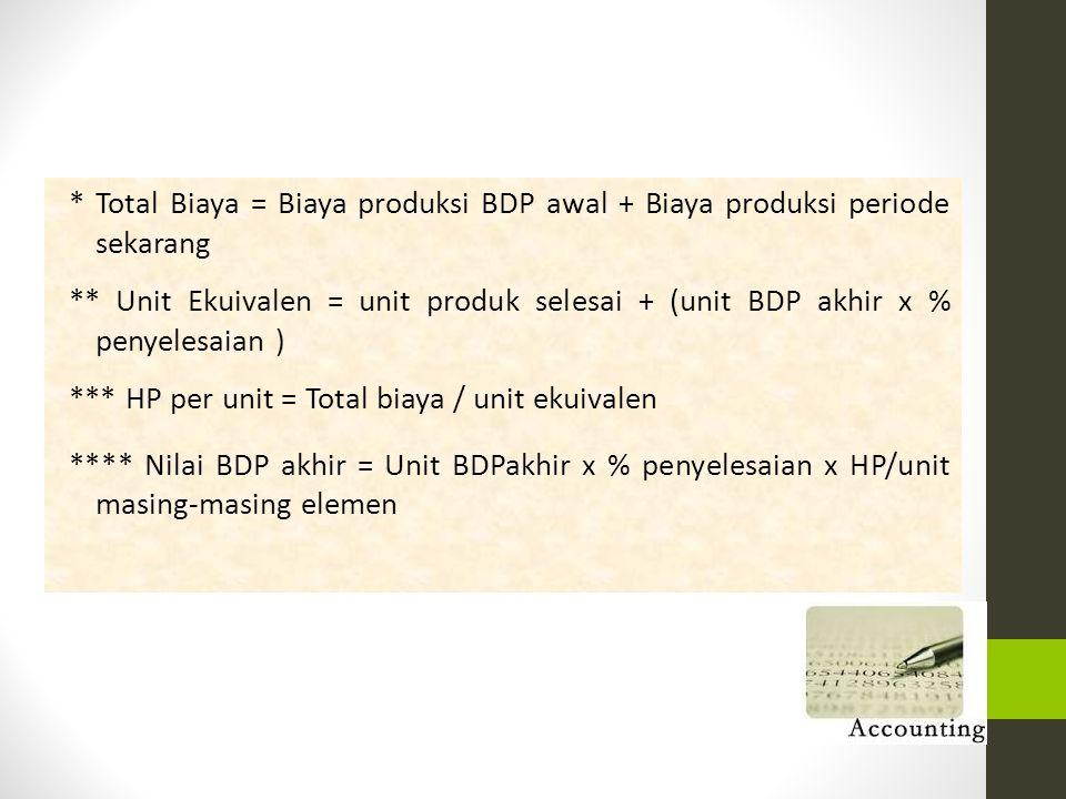 * Total Biaya = Biaya produksi BDP awal + Biaya produksi periode sekarang ** Unit Ekuivalen = unit produk selesai + (unit BDP akhir x % penyelesaian )