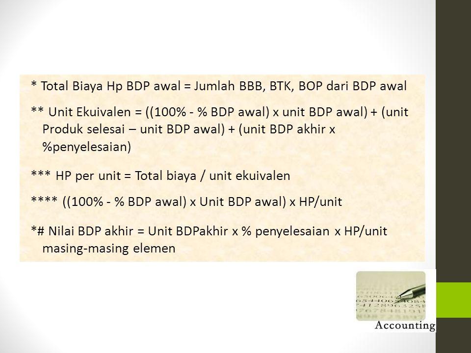* Total Biaya Hp BDP awal = Jumlah BBB, BTK, BOP dari BDP awal ** Unit Ekuivalen = ((100% - % BDP awal) x unit BDP awal) + (unit Produk selesai – unit