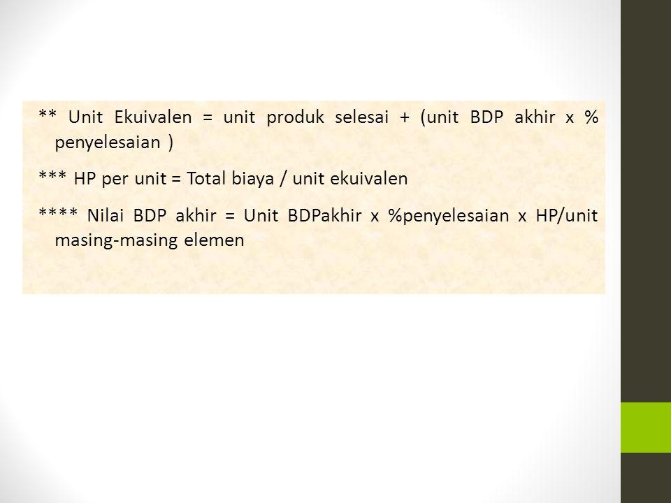 * Total Biaya Hp BDP awal = Jumlah BBB, BTK, BOP dari BDP awal ** Unit Ekuivalen = ((100% - % BDP awal) x unit BDP awal) + (unit Produk selesai – unit BDP awal) + (unit BDP akhir x %penyelesaian) *** HP per unit = Total biaya / unit ekuivalen **** ((100% - % BDP awal) x Unit BDP awal) x HP/unit *# Nilai BDP akhir = Unit BDP akhir x %penyelesaian x HP/unit masing-masing elemen