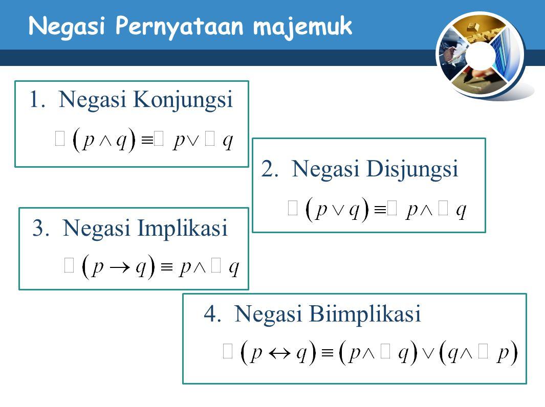 Negasi Pernyataan majemuk 1. Negasi Konjungsi 2. Negasi Disjungsi 3. Negasi Implikasi 4. Negasi Biimplikasi
