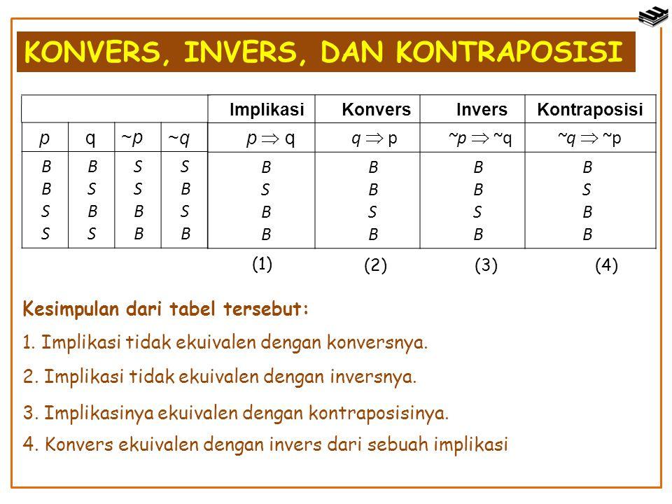 KONVERS, INVERS, DAN KONTRAPOSISI Implikasi Konvers Invers Kontraposisi p  q q  p ~p  ~q ~q  ~p B S B S B S B S B p q~p~p~q~q S B S B S S B B S B