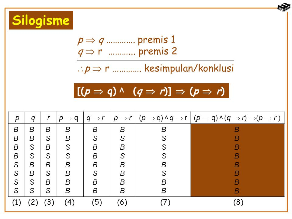 Silogisme p  q …………. premis 1 q  r ………... premis 2  p  r …………. kesimpulan/konklusi ν ν p q r p  qp  qq  rq  rp  rp  r(p  q) q  r(p  q) (q