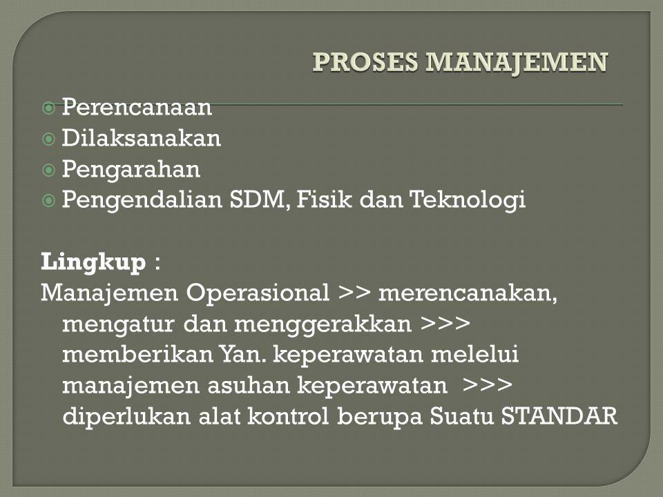  Perencanaan  Dilaksanakan  Pengarahan  Pengendalian SDM, Fisik dan Teknologi Lingkup : Manajemen Operasional >> merencanakan, mengatur dan menggerakkan >>> memberikan Yan.