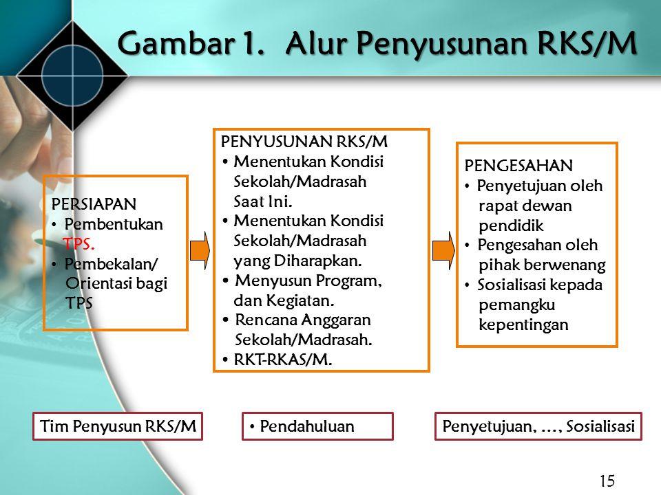 Gambar 1. Alur Penyusunan RKS/M 15 PERSIAPAN Pembentukan TPS. Pembekalan/ Orientasi bagi TPS PENYUSUNAN RKS/M Menentukan Kondisi Sekolah/Madrasah Saat