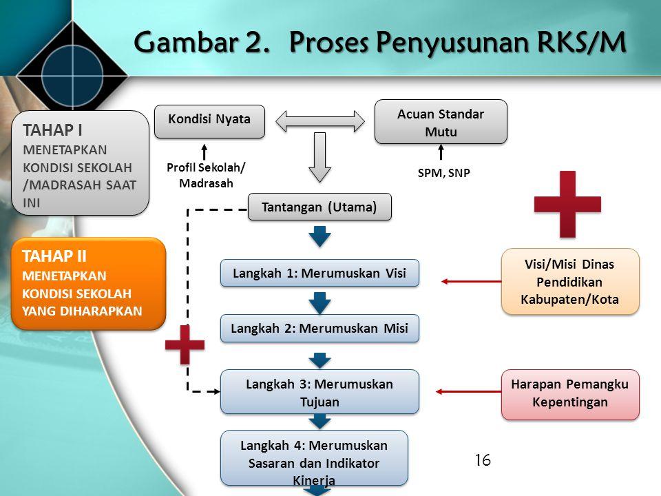 Gambar 2. Proses Penyusunan RKS/M 16 Kondisi Nyata TAHAP I MENETAPKAN KONDISI SEKOLAH /MADRASAH SAAT INI Acuan Standar Mutu Tantangan (Utama) Profil S