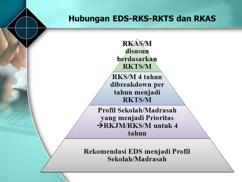 RKAS/M disusun berdasarkan RKTS/M RKS/M 4 tahun dibreakdown per tahun menjadi RKTS/M Profil Sekolah/Madrasah yang menjadi Prioritas  RKJM/RKS/M untuk