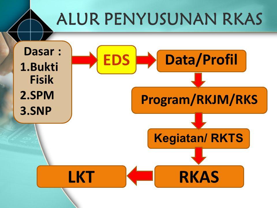 ALUR PENYUSUNAN RKAS RKAS Kegiatan/ RKTS Program/RKJM/RKS Data/Profil EDS Dasar : 1.Bukti Fisik 2.SPM 3.SNP LKT