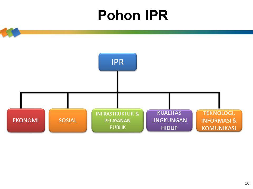 Pohon IPR 10 IPR EKONOMI INFRASTRUKTUR & PELAYANAN PUBLIK KUALITAS LINGKUNGAN HIDUP TEKNOLOGI, INFORMASI & KOMUNIKASI SOSIAL