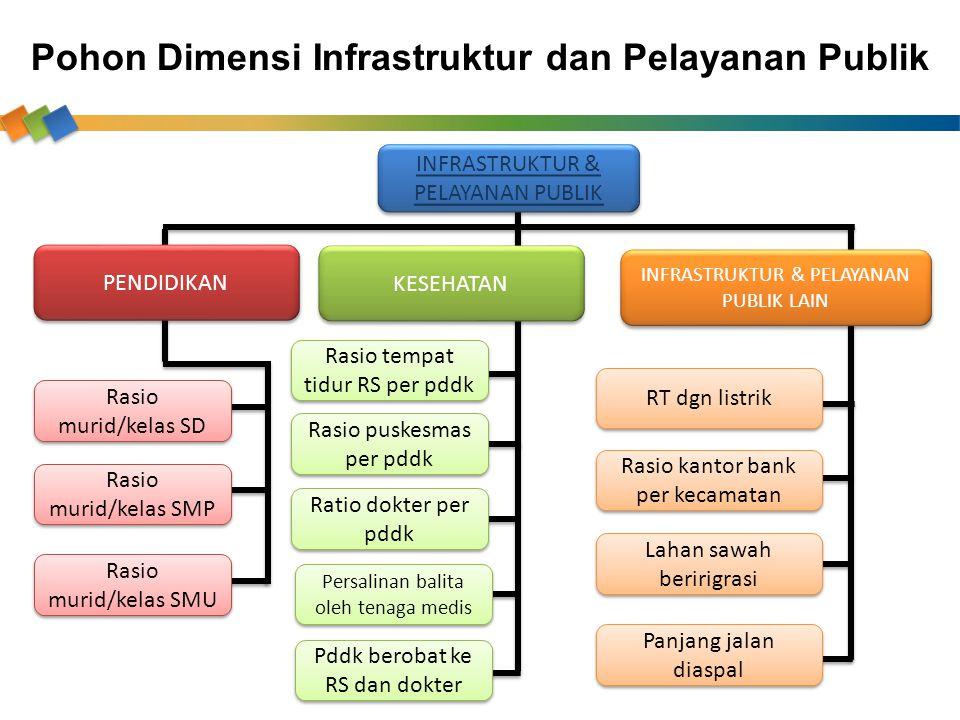 Pohon Dimensi Infrastruktur dan Pelayanan Publik INFRASTRUKTUR & PELAYANAN PUBLIK INFRASTRUKTUR & PELAYANAN PUBLIK PENDIDIKAN KESEHATAN Rasio murid/ke