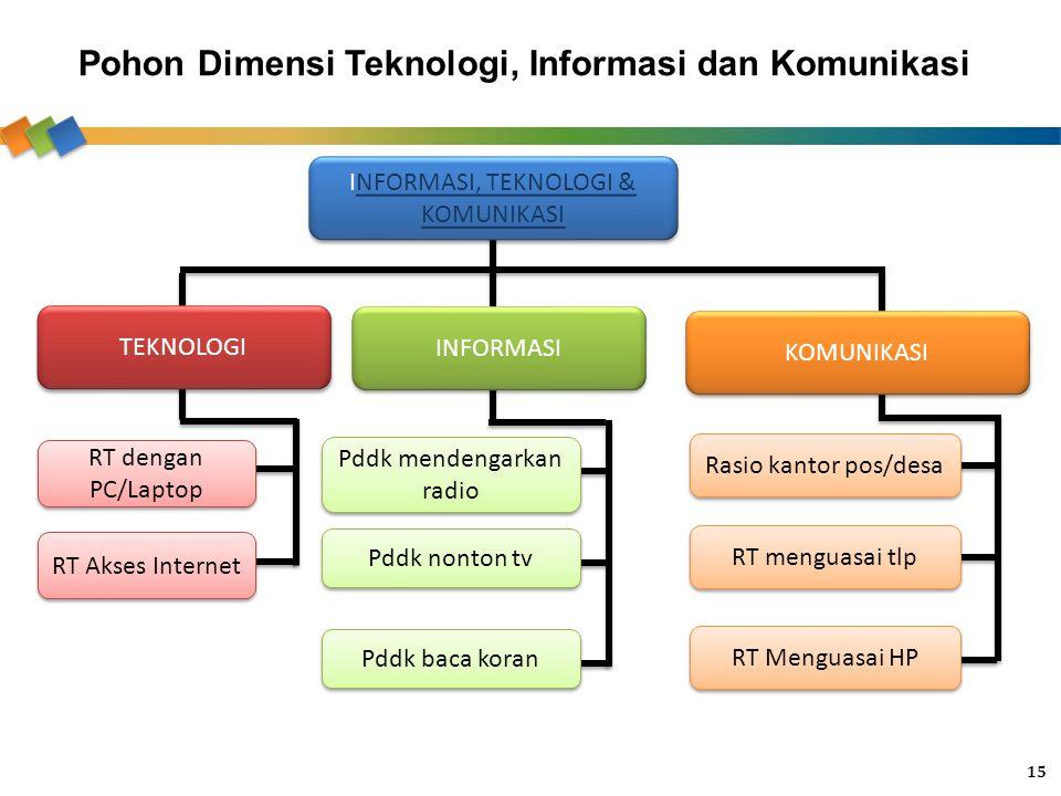 Pohon Dimensi Teknologi, Informasi dan Komunikasi 15 INFORMASI, TEKNOLOGI & KOMUNIKASINFORMASI, TEKNOLOGI & KOMUNIKASI INFORMASI, TEKNOLOGI & KOMUNIKA
