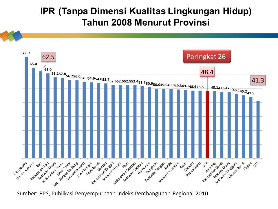 IPR (Tanpa Dimensi Kualitas Lingkungan Hidup) Tahun 2008 Menurut Provinsi Sumber: BPS, Publikasi Penyempurnaan Indeks Pembangunan Regional 2010