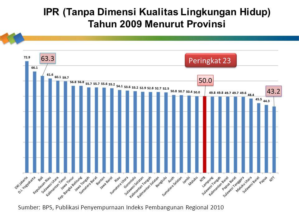 IPR (Tanpa Dimensi Kualitas Lingkungan Hidup) Tahun 2009 Menurut Provinsi Sumber: BPS, Publikasi Penyempurnaan Indeks Pembangunan Regional 2010