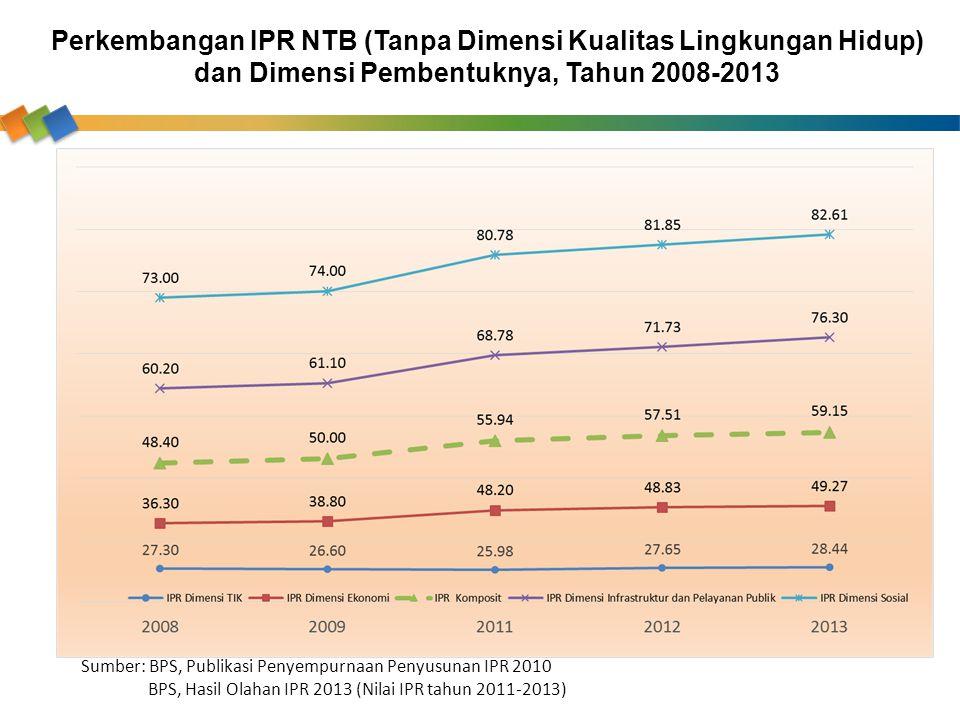 Perkembangan IPR NTB (Tanpa Dimensi Kualitas Lingkungan Hidup) dan Dimensi Pembentuknya, Tahun 2008-2013 Sumber: BPS, Publikasi Penyempurnaan Penyusun