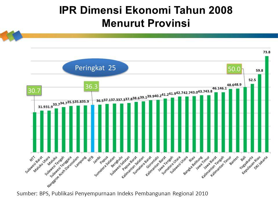 IPR Dimensi Ekonomi Tahun 2008 Menurut Provinsi Sumber: BPS, Publikasi Penyempurnaan Indeks Pembangunan Regional 2010