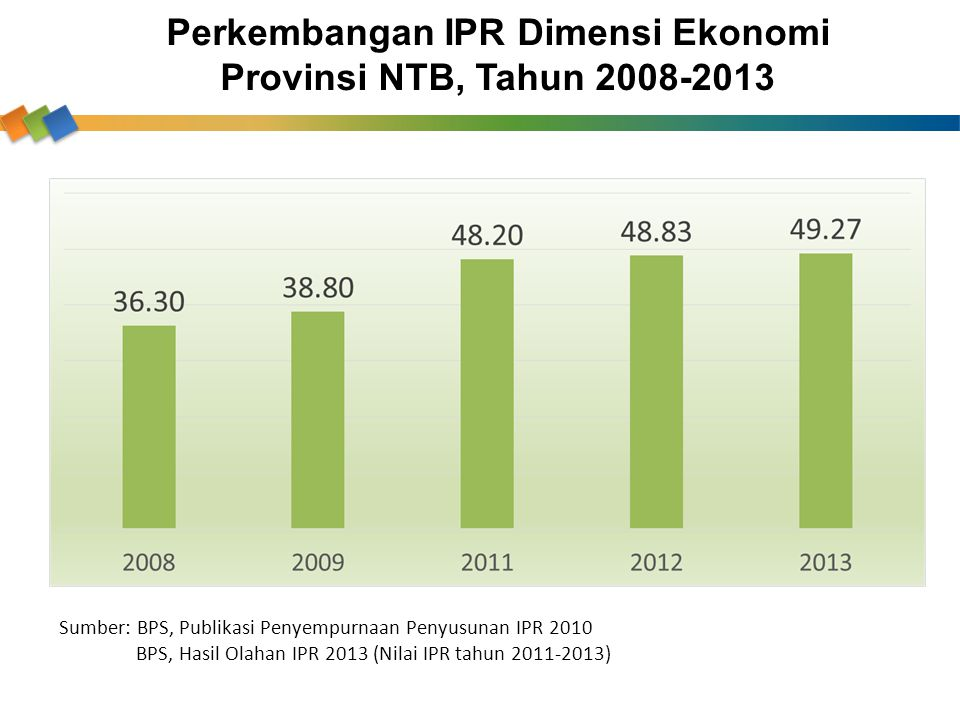 Perkembangan IPR Dimensi Ekonomi Provinsi NTB, Tahun 2008-2013 Sumber: BPS, Publikasi Penyempurnaan Penyusunan IPR 2010 BPS, Hasil Olahan IPR 2013 (Ni