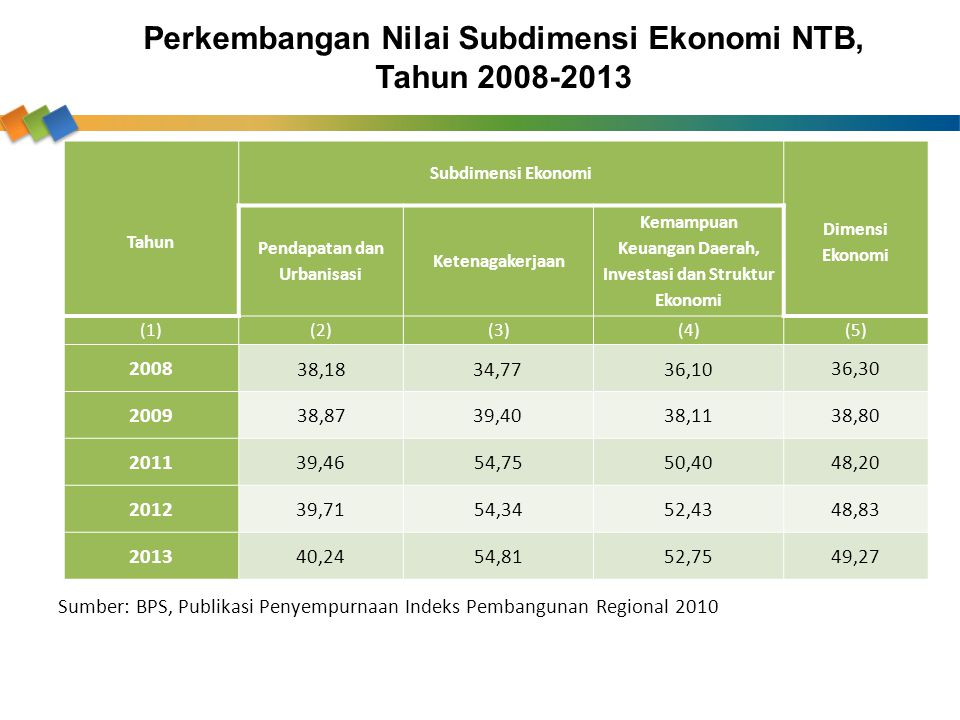 Perkembangan Nilai Subdimensi Ekonomi NTB, Tahun 2008-2013 Tahun Subdimensi Ekonomi Dimensi Ekonomi Pendapatan dan Urbanisasi Ketenagakerjaan Kemampua