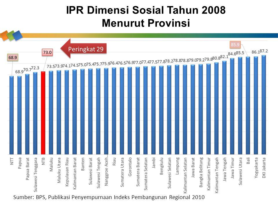 IPR Dimensi Sosial Tahun 2008 Menurut Provinsi Sumber: BPS, Publikasi Penyempurnaan Indeks Pembangunan Regional 2010