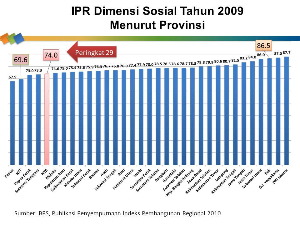 IPR Dimensi Sosial Tahun 2009 Menurut Provinsi Sumber: BPS, Publikasi Penyempurnaan Indeks Pembangunan Regional 2010