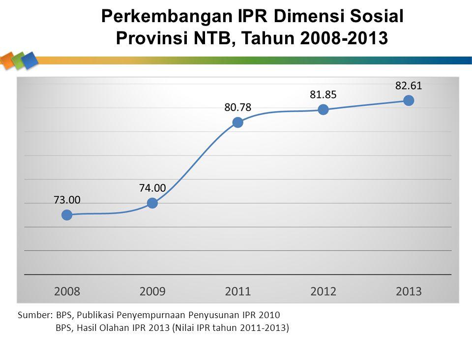 Perkembangan IPR Dimensi Sosial Provinsi NTB, Tahun 2008-2013 Sumber: BPS, Publikasi Penyempurnaan Penyusunan IPR 2010 BPS, Hasil Olahan IPR 2013 (Nil