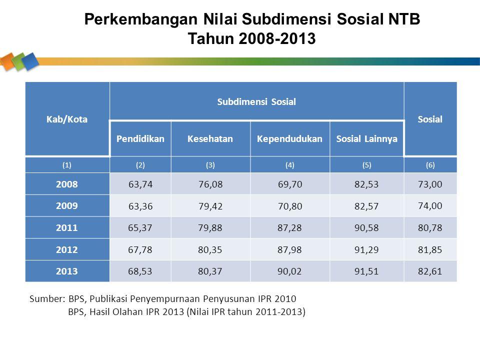 Kab/Kota Subdimensi Sosial Sosial PendidikanKesehatanKependudukanSosial Lainnya (1)(2)(3)(4)(5)(6) 2008 63,7476,0869,7082,53 73,00 2009 63,3679,4270,8