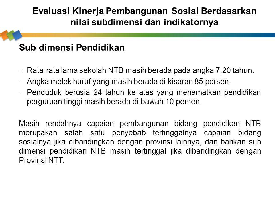 Sub dimensi Pendidikan -Rata-rata lama sekolah NTB masih berada pada angka 7,20 tahun. -Angka melek huruf yang masih berada di kisaran 85 persen. -Pen