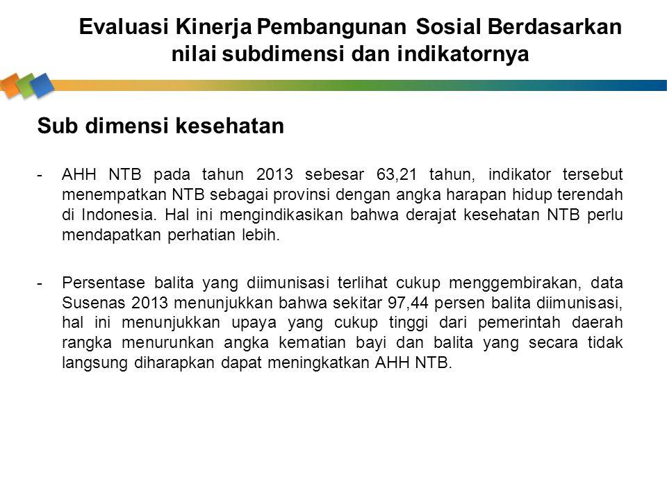 Sub dimensi kesehatan -AHH NTB pada tahun 2013 sebesar 63,21 tahun, indikator tersebut menempatkan NTB sebagai provinsi dengan angka harapan hidup ter