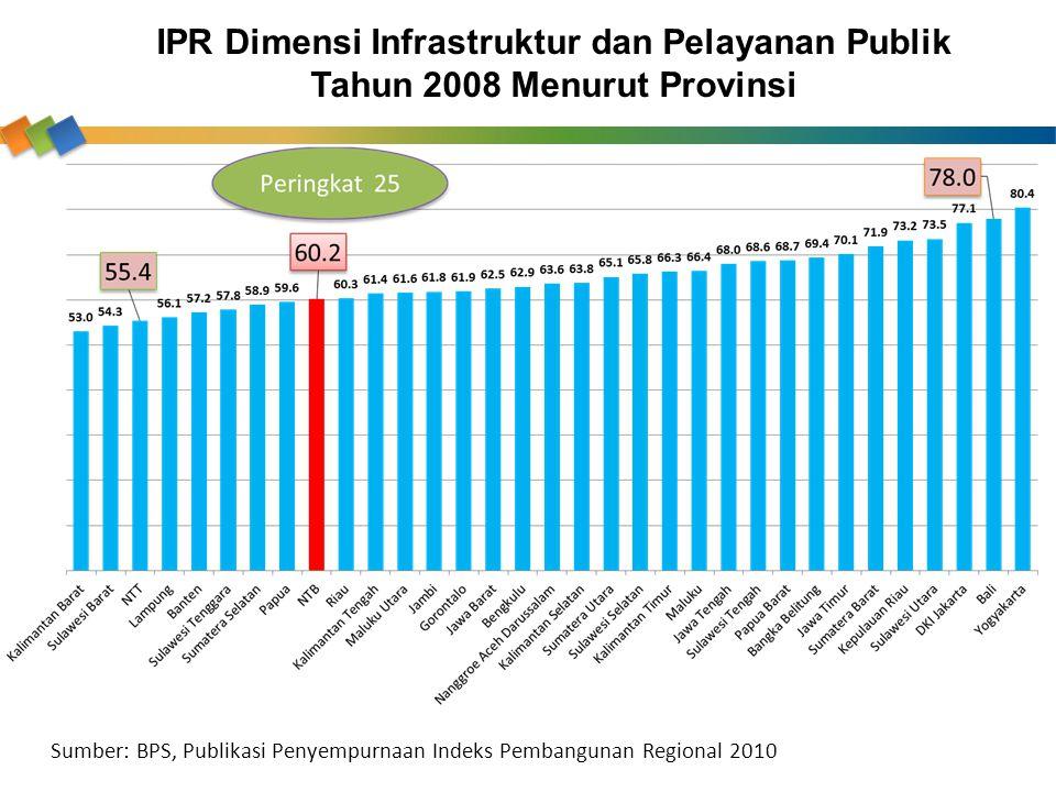 IPR Dimensi Infrastruktur dan Pelayanan Publik Tahun 2008 Menurut Provinsi Sumber: BPS, Publikasi Penyempurnaan Indeks Pembangunan Regional 2010