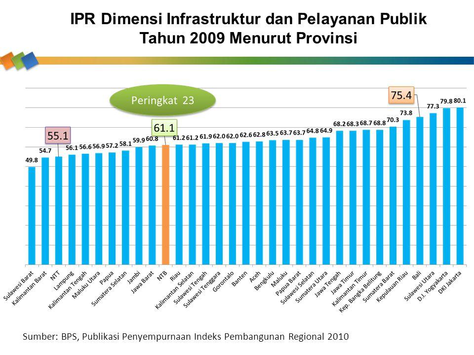 IPR Dimensi Infrastruktur dan Pelayanan Publik Tahun 2009 Menurut Provinsi Sumber: BPS, Publikasi Penyempurnaan Indeks Pembangunan Regional 2010
