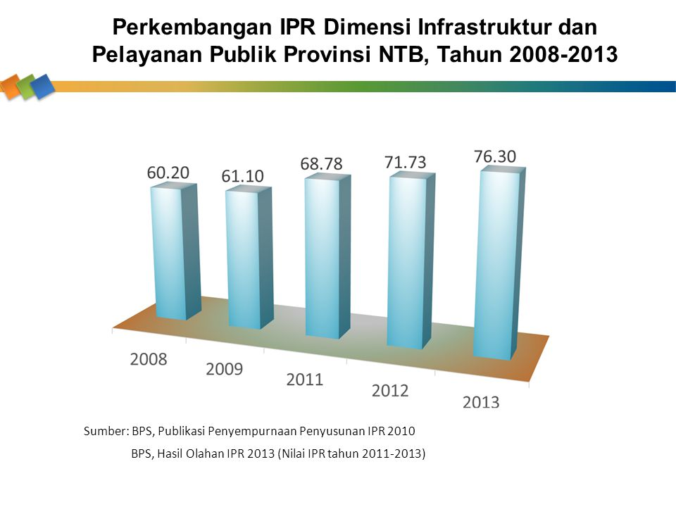 Perkembangan IPR Dimensi Infrastruktur dan Pelayanan Publik Provinsi NTB, Tahun 2008-2013 Sumber: BPS, Publikasi Penyempurnaan Penyusunan IPR 2010 BPS