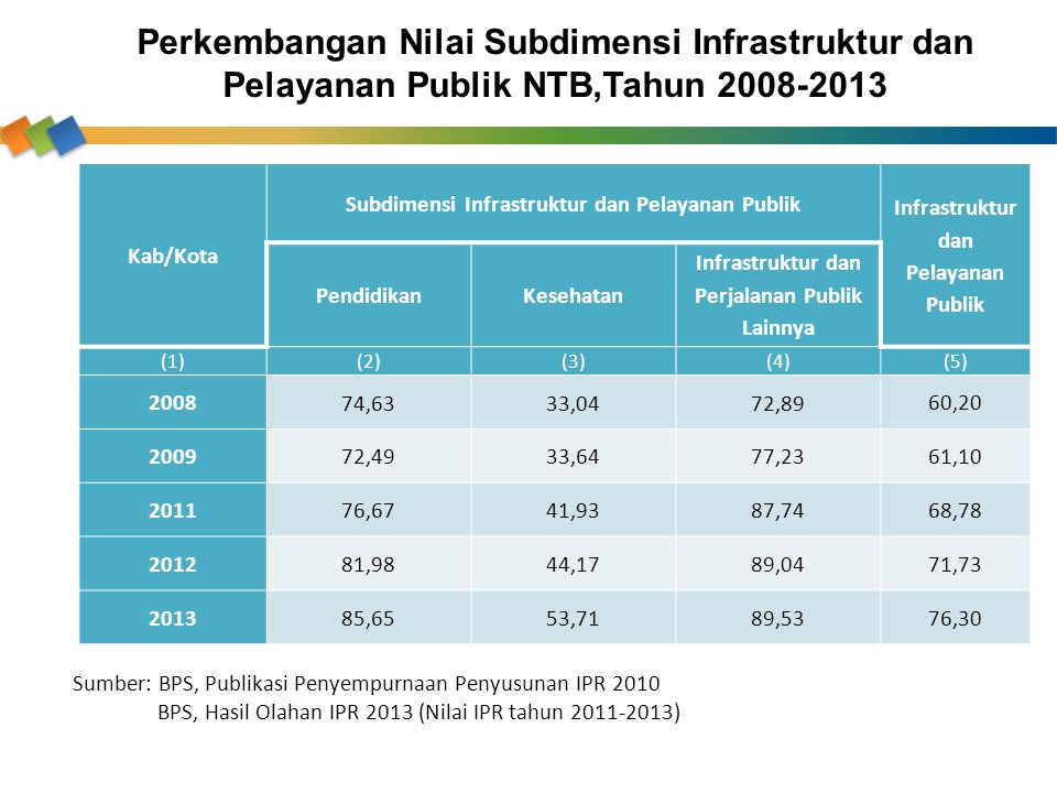 Kab/Kota Subdimensi Infrastruktur dan Pelayanan Publik Infrastruktur dan Pelayanan Publik PendidikanKesehatan Infrastruktur dan Perjalanan Publik Lain
