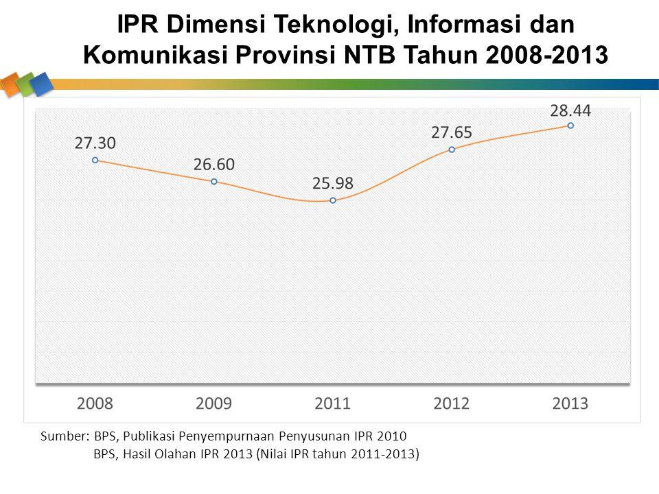 IPR Dimensi Teknologi, Informasi dan Komunikasi Provinsi NTB Tahun 2008-2013 Sumber: BPS, Publikasi Penyempurnaan Penyusunan IPR 2010 BPS, Hasil Olaha