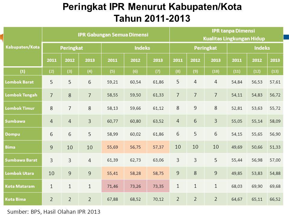 Kabupaten/Kota IPR Gabungan Semua Dimensi IPR tanpa Dimensi Kualitas Lingkungan Hidup PeringkatIndeksPeringkatIndeks 201120122013201120122013201120122
