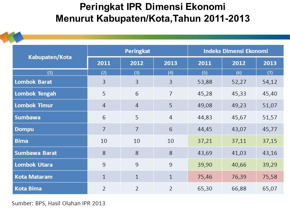 Kabupaten/Kota PeringkatIndeks Dimensi Ekonomi 201120122013201120122013 (1)(2)(3)(4)(5)(6)(7) Lombok Barat33353,8852,2754,12 Lombok Tengah56745,2845,3