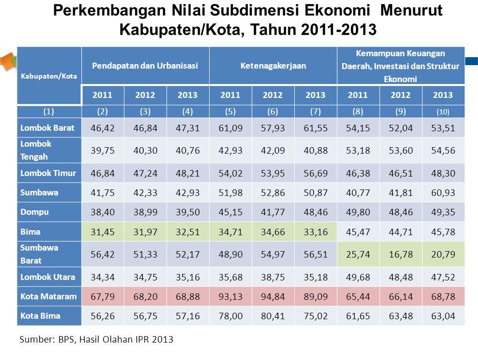 Kabupaten/Kota Pendapatan dan UrbanisasiKetenagakerjaan Kemampuan Keuangan Daerah, Investasi dan Struktur Ekonomi 201120122013201120122013201120122013