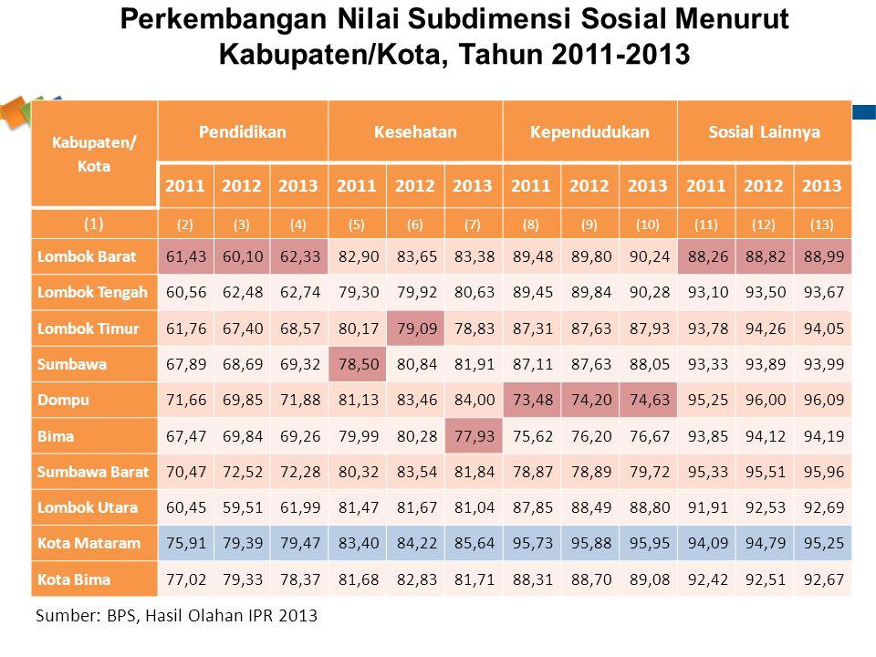 Kabupaten/ Kota PendidikanKesehatanKependudukanSosial Lainnya 201120122013201120122013201120122013201120122013 (1) (2)(3)(4)(5)(6)(7)(8)(9)(10)(11)(12