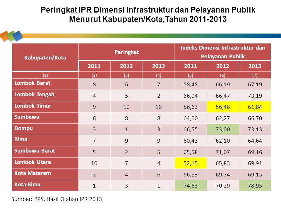 Kabupaten/Kota Peringkat Indeks Dimensi Infrastruktur dan Pelayanan Publik 201120122013201120122013 (1)(2)(3)(4)(5)(6)(7) Lombok Barat 86758,4866,1967