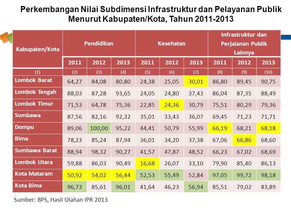 Kabupaten/Kota PendidikanKesehatan Infrastruktur dan Perjalanan Publik Lainnya 201120122013201120122013201120122013 (1)(2)(3)(4)(5)(6)(7)(8)(9)(10) Lo