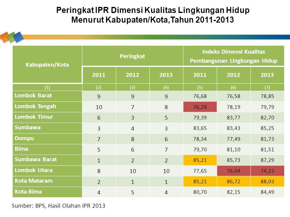Kabupaten/Kota Peringkat Indeks Dimensi Kualitas Pembangunan Lingkungan Hidup 201120122013201120122013 (1)(2)(3)(4)(5)(6)(7) Lombok Barat 999 76,6876,
