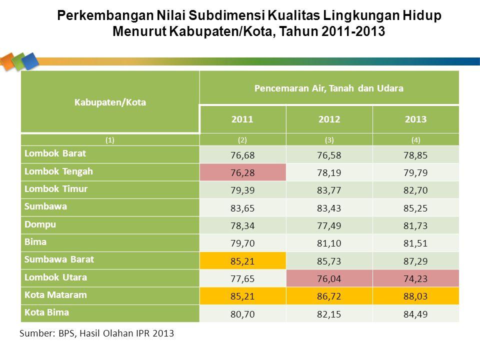 Kabupaten/Kota Pencemaran Air, Tanah dan Udara 201120122013 (1)(2)(3)(4) Lombok Barat 76,6876,5878,85 Lombok Tengah 76,2878,1979,79 Lombok Timur 79,39