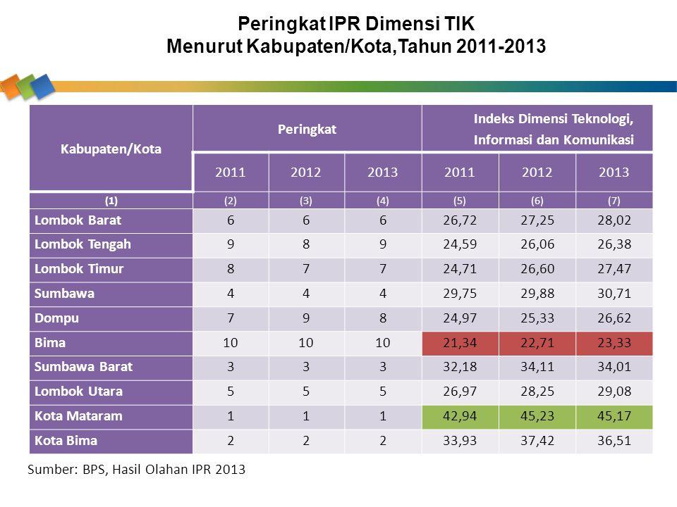 Kabupaten/Kota Peringkat Indeks Dimensi Teknologi, Informasi dan Komunikasi 201120122013201120122013 (1)(2)(3)(4)(5)(6)(7) Lombok Barat66626,7227,2528