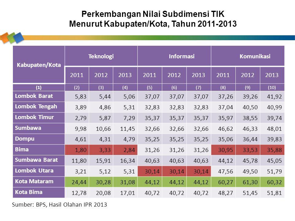 Kabupaten/Kota TeknologiInformasiKomunikasi 201120122013201120122013201120122013 (1)(2)(3)(4)(5)(6)(7)(8)(9)(10) Lombok Barat 5,835,445,0637,07 37,263