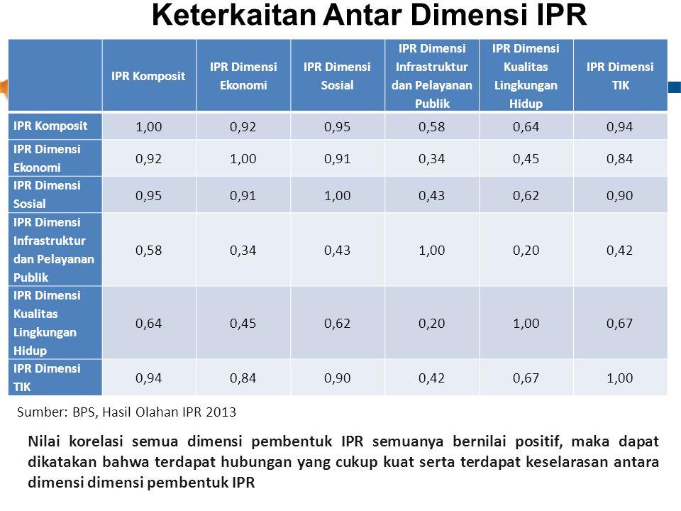 Nilai Koefisien Korelasi Antar Dimensi IPR, Tahun 2011-2013 IPR Komposit IPR Dimensi Ekonomi IPR Dimensi Sosial IPR Dimensi Infrastruktur dan Pelayana