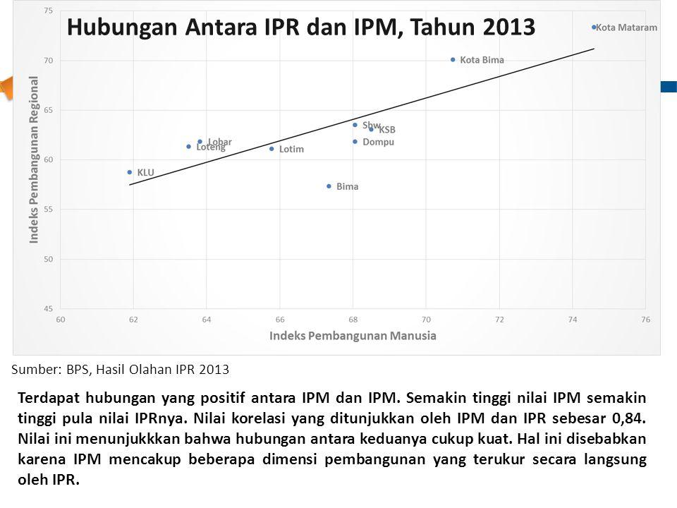 Hubungan Antara IPR dan IPM, Tahun 2013 Terdapat hubungan yang positif antara IPM dan IPM. Semakin tinggi nilai IPM semakin tinggi pula nilai IPRnya.