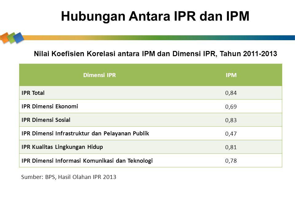Hubungan Antara IPR dan IPM Dimensi IPRIPM IPR Total 0,84 IPR Dimensi Ekonomi 0,69 IPR Dimensi Sosial 0,83 IPR Dimensi Infrastruktur dan Pelayanan Pub