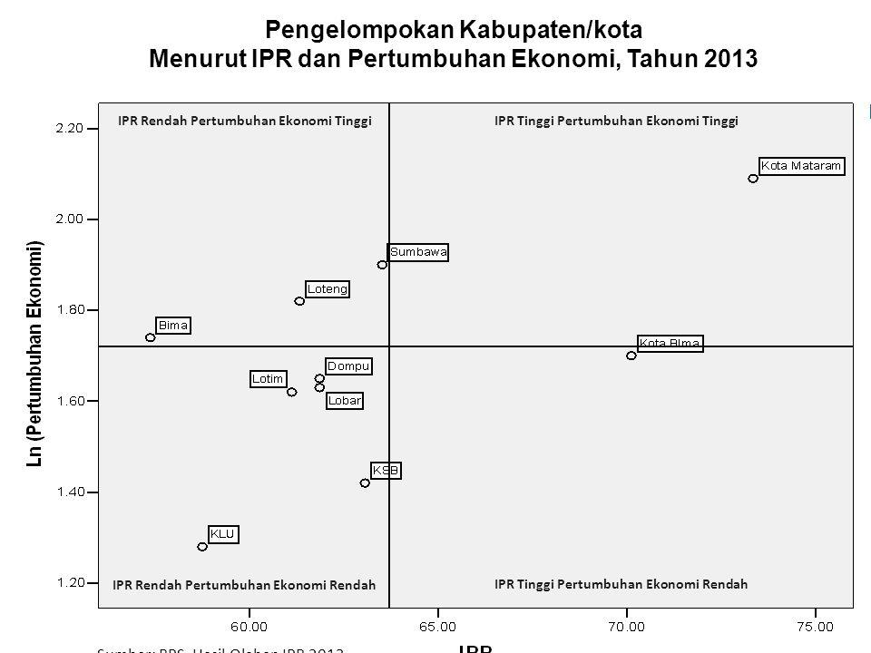 Pengelompokan Kabupaten/kota Menurut IPR dan Pertumbuhan Ekonomi, Tahun 2013 IPR Rendah Pertumbuhan Ekonomi TinggiIPR Tinggi Pertumbuhan Ekonomi Tingg