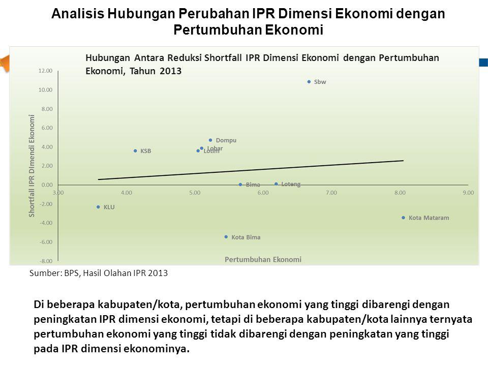 Analisis Hubungan Perubahan IPR Dimensi Ekonomi dengan Pertumbuhan Ekonomi Hubungan Antara Reduksi Shortfall IPR Dimensi Ekonomi dengan Pertumbuhan Ek