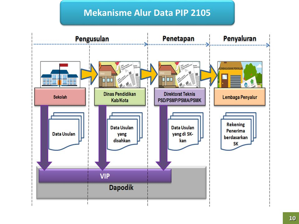 10 10 Mekanisme Alur Data PIP 2105
