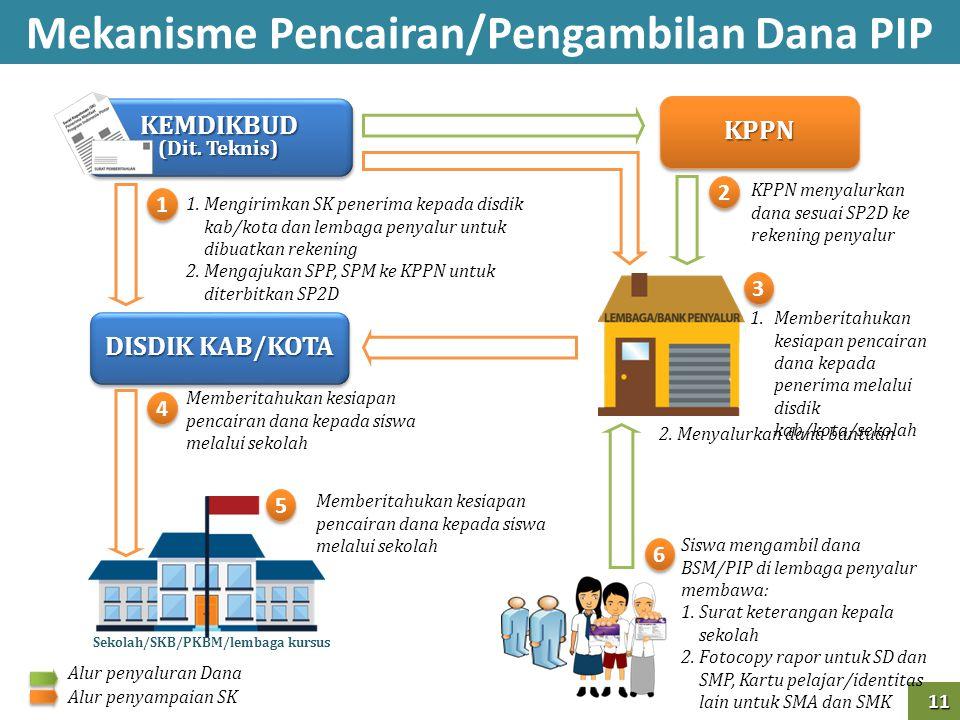 11 11 Mekanisme Pencairan/Pengambilan Dana PIP Sekolah/SKB/PKBM/lembaga kursus KPPN menyalurkan dana sesuai SP2D ke rekening penyalur KEMDIKBUD (Dit.